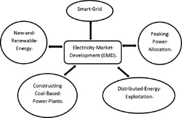 Sustaining chinas electricity market development sciencedirect download full size image malvernweather Gallery