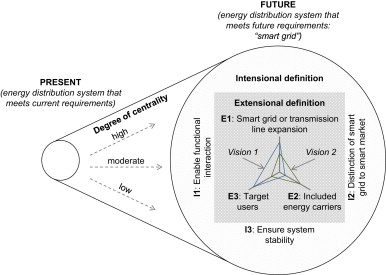 What hampers energy system transformations? The case of