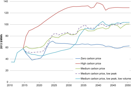 Australian retail electricity prices: Can we avoid repeating
