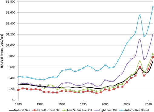Natural gas as a marine fuel - ScienceDirect