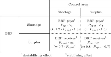 Assessing distorted trading incentives of balance