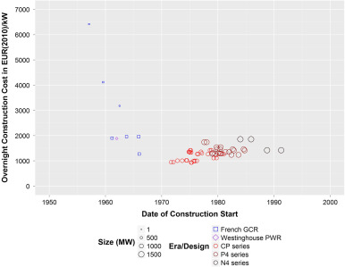 Historical construction costs of global nuclear power reactors