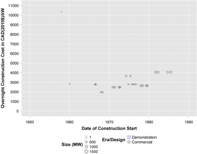 methodologies for assessing the economic consequences of nuclear reactor accidents oecd publishing nuclear energy agency
