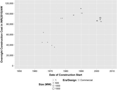 Historical construction costs of global nuclear power