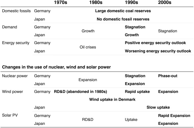 differences in the evolution of nuclear wind and solar power in germany and japan in 1970s2000s and its context