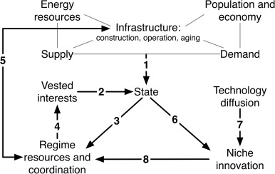 Comparing electricity transitions: A historical analysis of