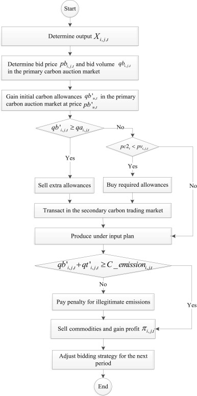 Carbon allowance auction design of China's emissions trading