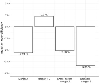 Eco efficiency outcomes of mergers and acquisitions in the european fig 6 ccuart Choice Image