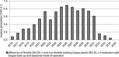 Biogas plants and surplus generation: Cost driver or reducer