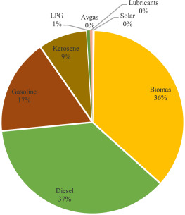 Fossil fuel subsidies in the Pacific island context: Analysis of the