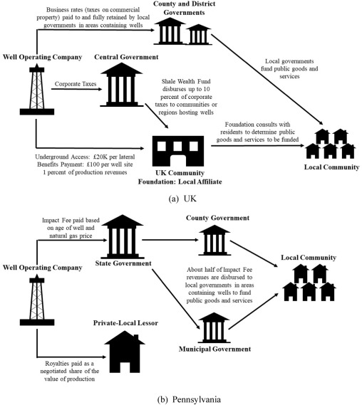 Natural resource ownership, financial gains, and governance: The ...