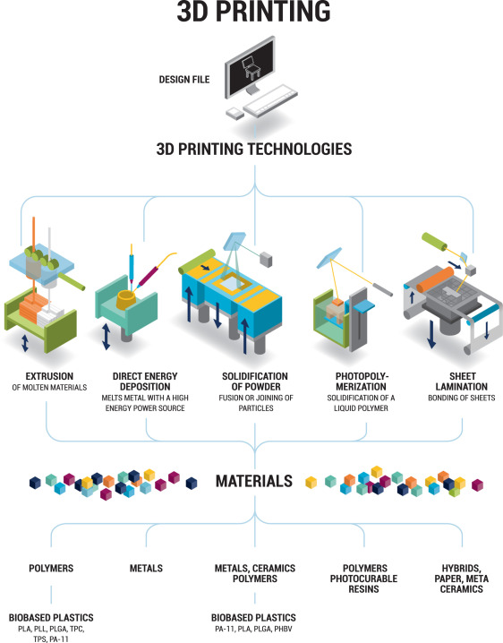 The effect of additive manufacturing on global energy demand