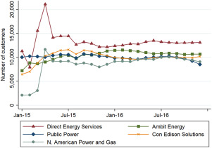 Competitive retail electricity market under continuous price