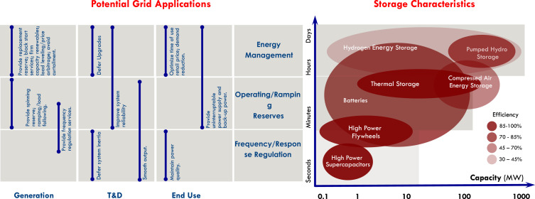 Energy policy regime change and advanced energy storage: A