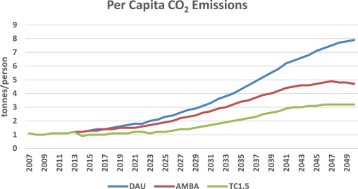 Can India grow and live within a 1 5 degree CO2 emissions budget