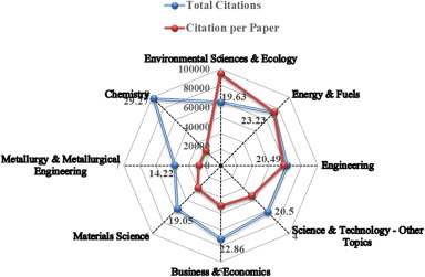 Scientific data-driven evaluation on academic articles of