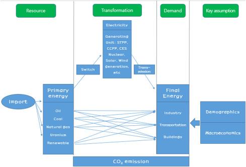 Long-term energy strategy scenarios for South Korea: Transition to a