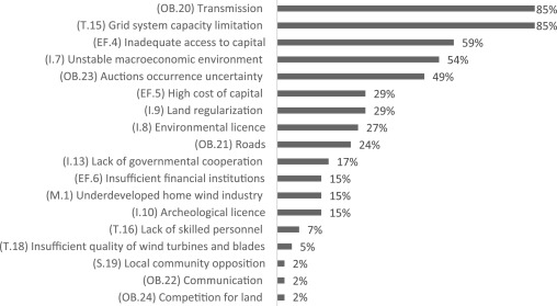 Barriers to onshore wind farm implementation in Brazil
