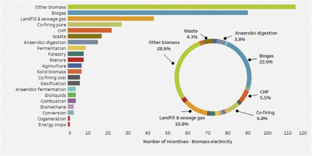Biomass for energy in the EU – The support framework
