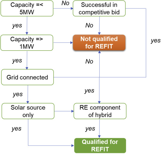 Solar PV-diesel hybrid systems for the Nigerian private sector: An