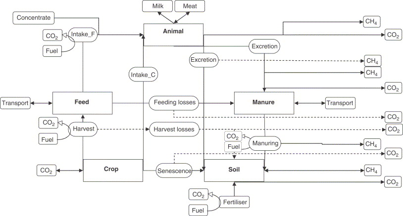 Evaluating farm performance using agri environmental indicators example of a complex carbon flow diagram of a livestock system full explanation in schils et al 2005 ccuart Image collections