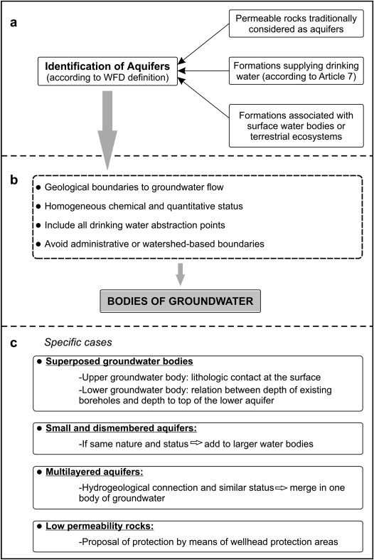 Proposed methodology to delineate bodies of groundwater