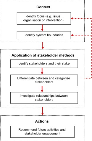 WhoS In And Why A Typology Of Stakeholder Analysis Methods For