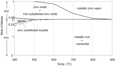 Reduction behavior of zinc ferrite in eaf dust recycling with co gas phase diagram of zinc ferrite reduction in relation to dependence on temperature ccuart Choice Image