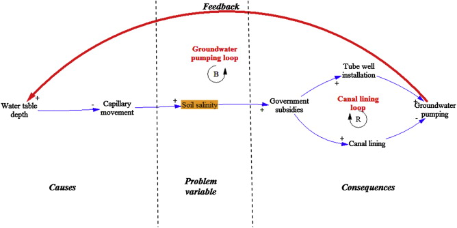 Using causal loop diagrams for the initialization of