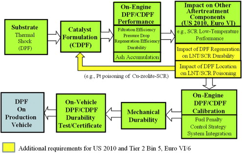 Review of the state-of-the-art of exhaust particulate filter