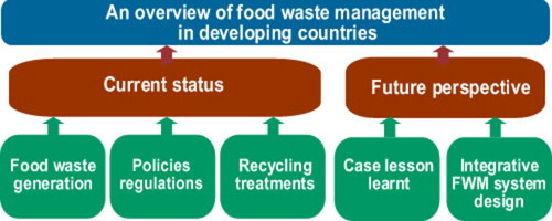 An overview of food waste management in developing countries