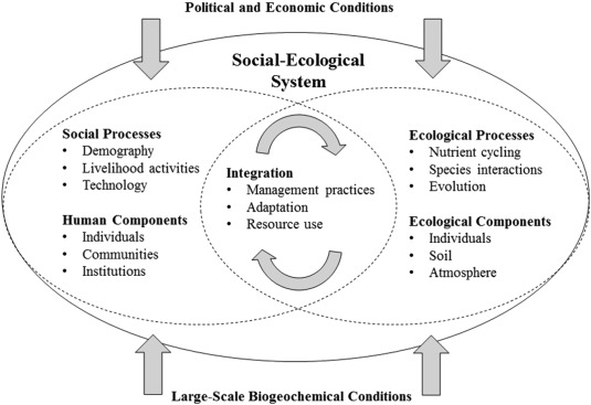 A Social Ecological Systems Approach For Environmental Management Sciencedirect