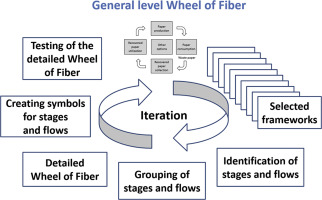 "Paper recycling framework, the ""Wheel of Fiber"" - ScienceDirect"