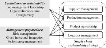 Commitment to and preparedness for sustainable supply chain