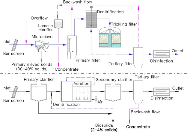 Towards energy positive wastewater treatment plants - ScienceDirect