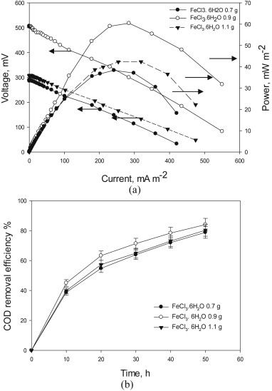 Electricity Generation Through Degradation Of Organic Matters In