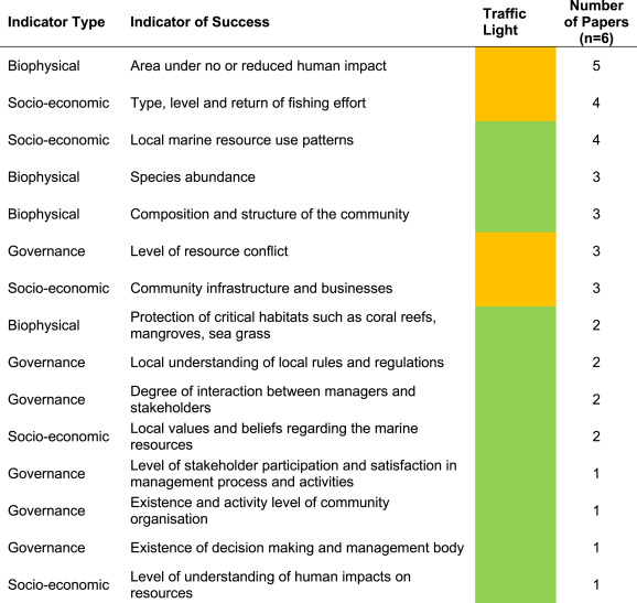 Evaluating the success of a marine protected area: A systematic
