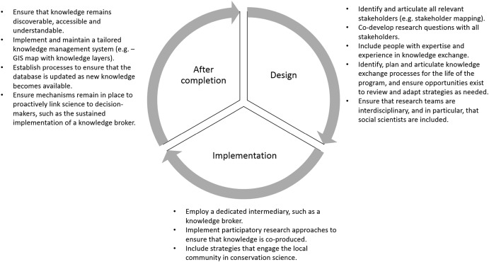 From Science To Action Principles For Undertaking Environmental Research That Enables Knowledge Exchange And Evidence Based Decision Making Sciencedirect