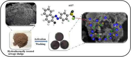 Heteroatoms doped porous carbon derived from hydrothermally