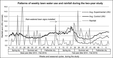 The rain-watered lawn: Informing effective lawn watering