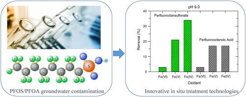 Novel treatment technologies for PFAS compounds: A critical
