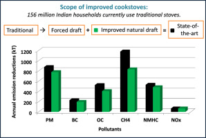 Emission reduction potentials of improved cookstoves and