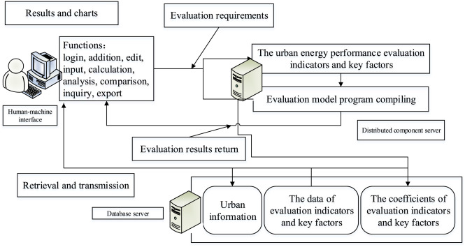 An Urban Energy Performance Evaluation System And Its Computer Implementation Sciencedirect