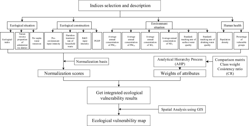 Ecological Vulnerability Assessment For Ecological Conservation And Environmental Management Sciencedirect Learn why network vulnerability assessment should be conducted regularly, what its steps are and network vulnerability assessment is carried out to superficially identify main problems due to which. ecological vulnerability assessment for
