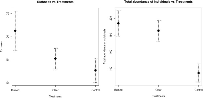 Effects Of Vegetation Management On Plant Diversity In Traditional