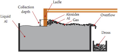 aluminum penetrate dye leaks Leaching