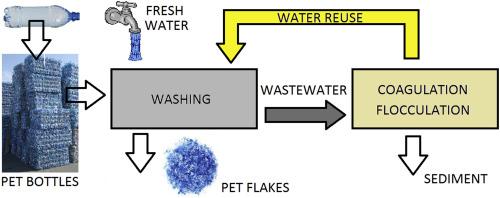 Water consumption management in polyethylene terephthalate