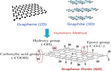 A comprehensive review of applications of magnetic graphene