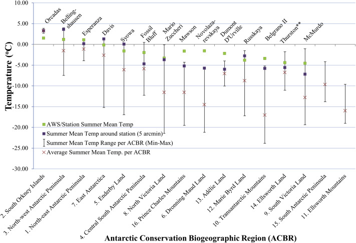 Human-mediated dispersal of terrestrial species between