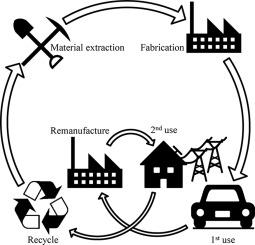 EV battery life cycle.